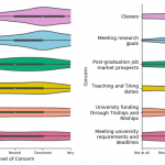 Figures illustrate the median level of concern for various aspects of students' personal lives (left) and university lives (right). Courtesy of GSGIC